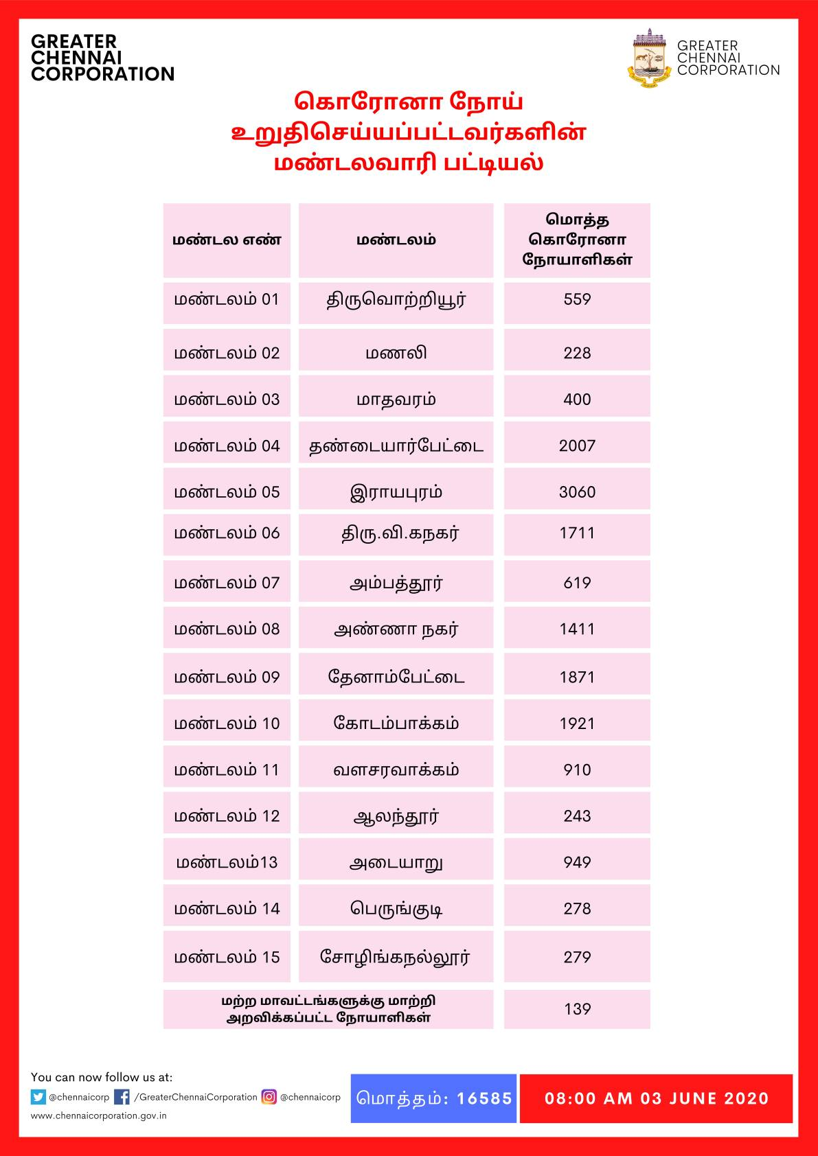 chennai district rayapuram coronavirus zones